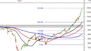 Thị trường chứng khoán 13/1: Phân tích kỹ thuật phiên chiều của VN-Index ; HNX - Index