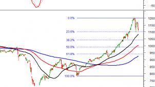 Thị trường chứng khoán 27/1: Phân tích kỹ thuật phiên chiều của VN-Index và HNX - Index
