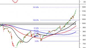 Thị trường chứng khoán: Tín hiệu kỹ thuật phiên chiều củaVN-Index; HNX -Index ngày 8/1