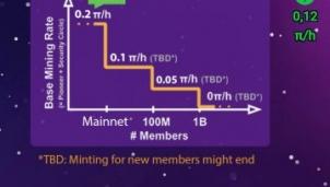 Tiền ảo Pi Network sẽ tiếp bước Bitcoin về độ 'hot'?