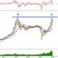 Tín hiệu kỹ thuật phiên chiều 18/02: VN-Index tiếp đà tăng trưởng